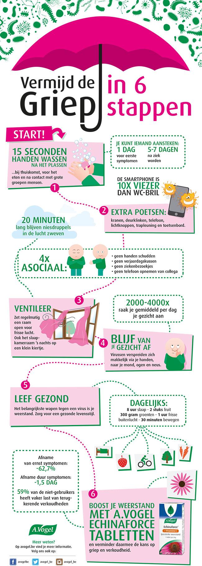 Vermijd de griep in 6 stappen
